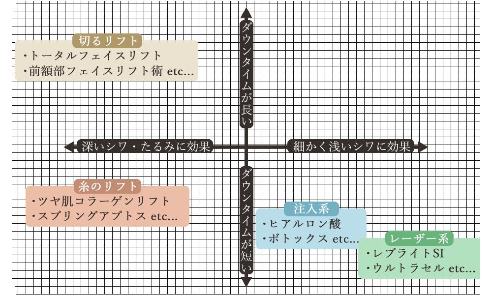 ダウンタイムの長さと効果の比較の分布図。